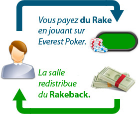 rakeback everest poker