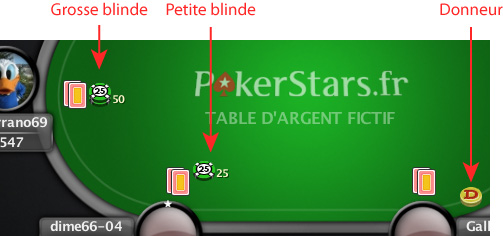 blindes pokerstars